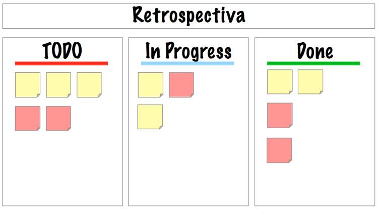 RetrospectiveBoard3