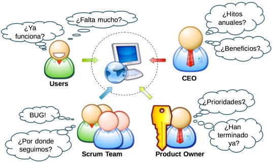 Srcum Project Roles