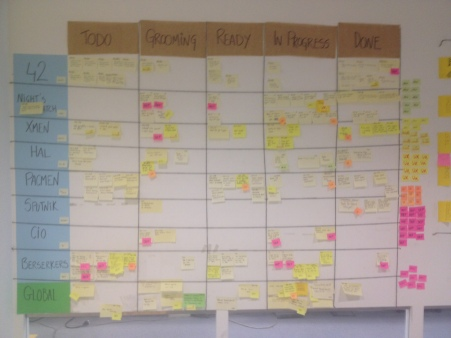 Agile Product Owner Board Visual Management