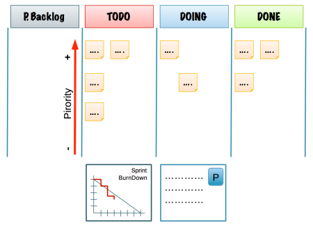 Scrum Visual Management Basic board