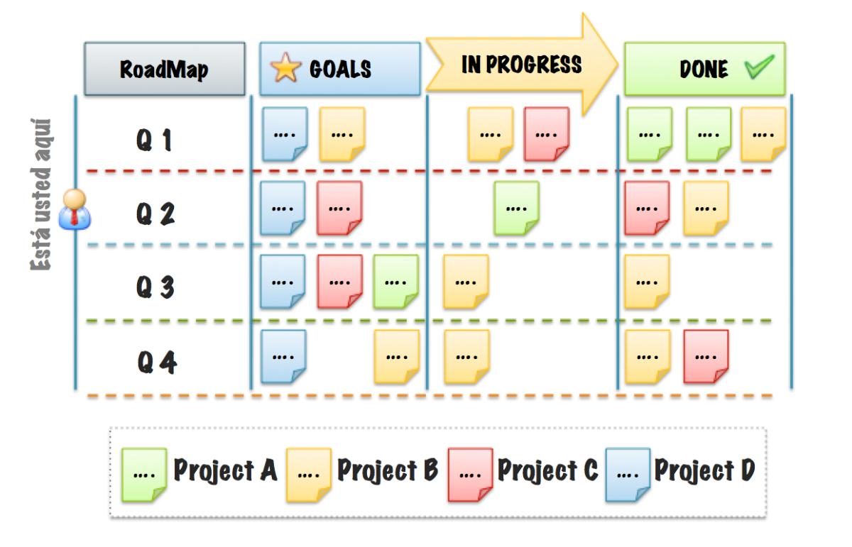 Visual Management: Roadmap Boards para tus Business Leaders