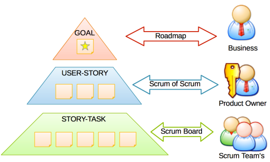 VisualScrum: information vs roles