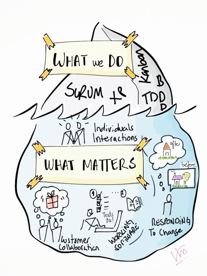 Agile Matters
