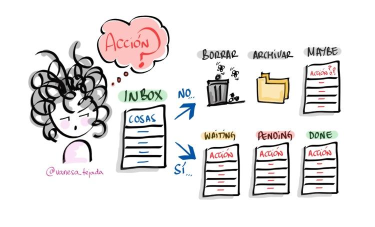 VanesaTejada_ProductividadPersonal_Aclarar