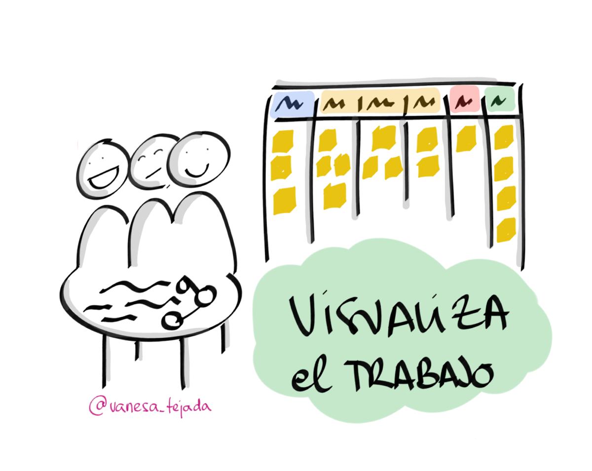 Mis 3 claves del desarrollo de producto en equipo: visualiza el trabajo