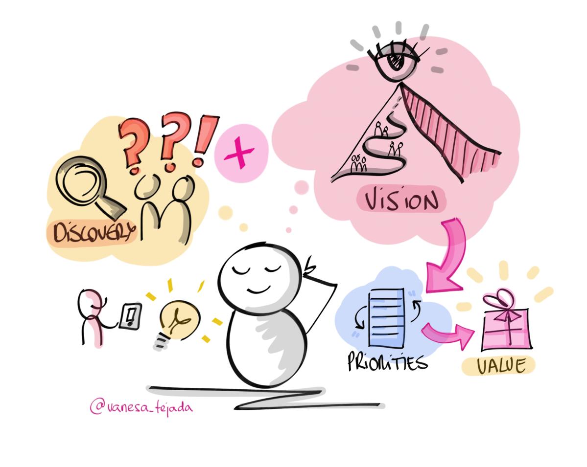 El Product Owner y la visión del producto